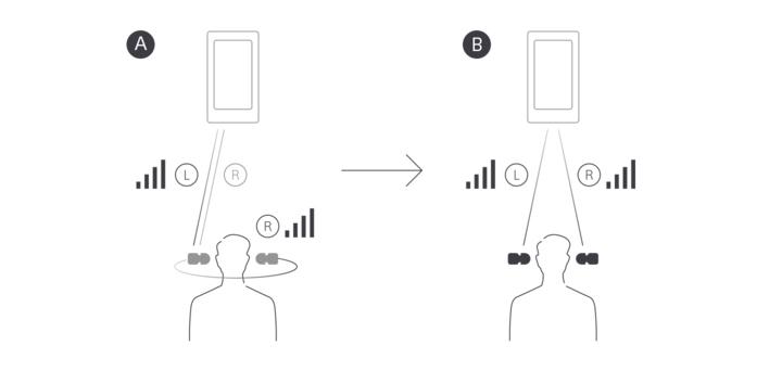 Bluetooth® 晶片的卓越聆聽體驗