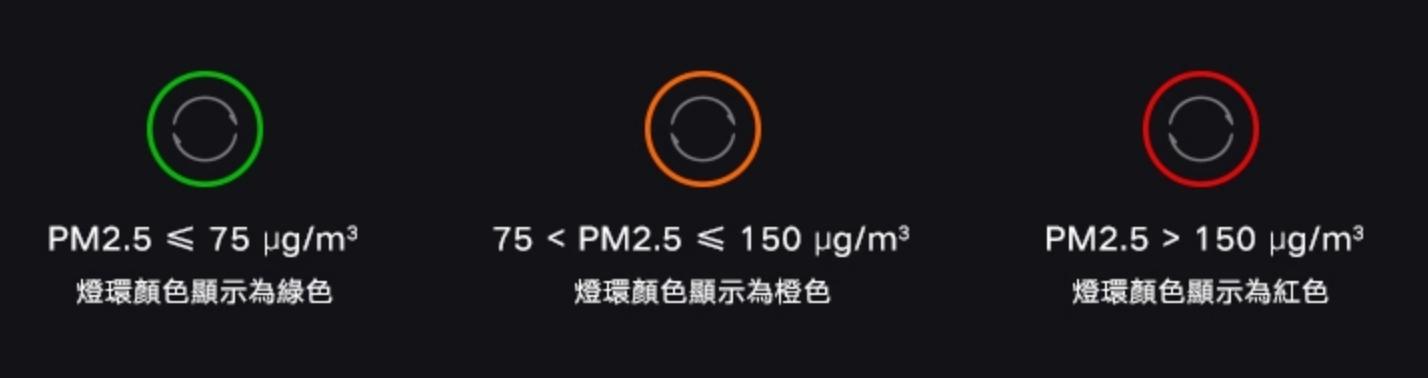 小米淨化器3 空氣品質3色燈
